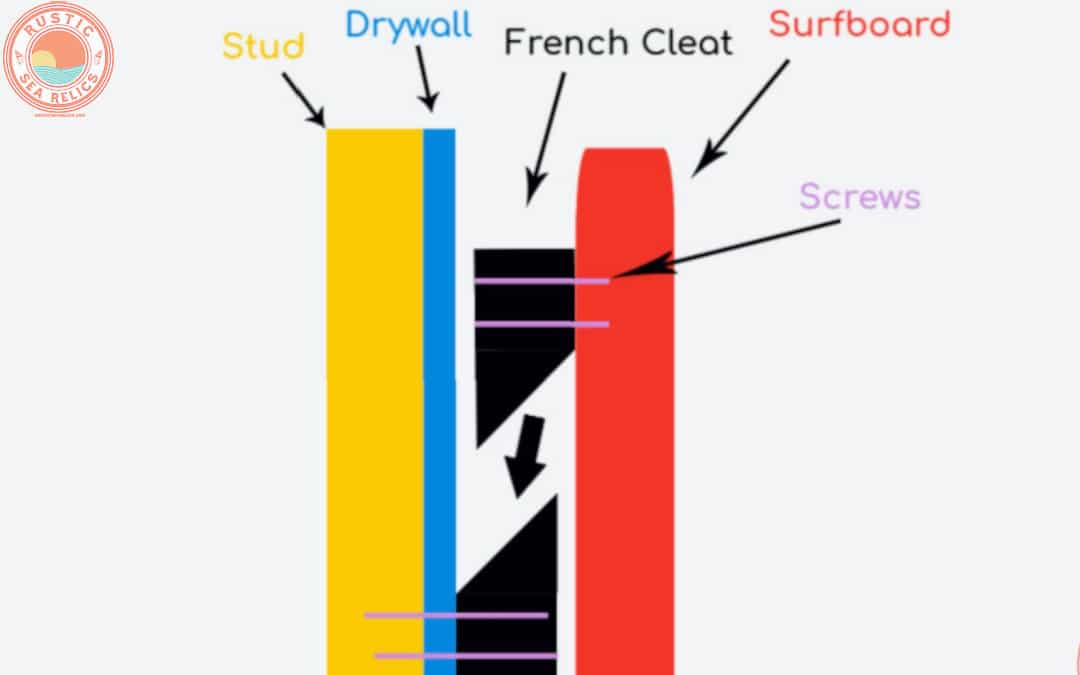 How to Use a French Cleat Wall Hanger